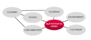 Slip Potential Model
