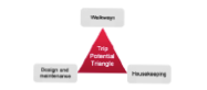 Trip Potential Triangle